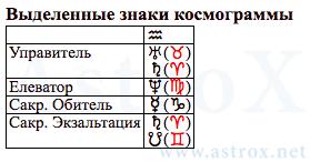 Что такое элеватор в астрологии заинский элеватор контакты